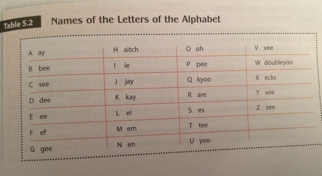 The Letter Name And Alphabetic Stage